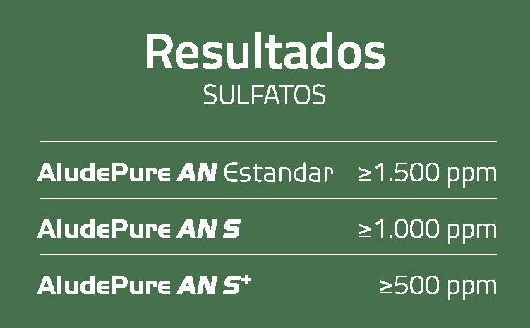 Resultados Sufatos AludePure AN