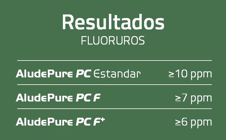 Resultados Fluoruros AludePure PC